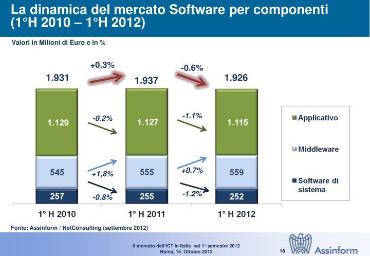 La dinamica del mercato Software per componenti
