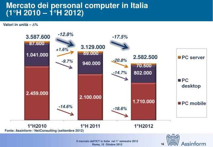 Mercato dei personal computer in Italia