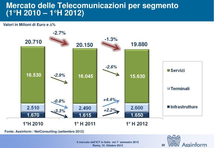 Mercato delle Telecomunicazioni per segmento