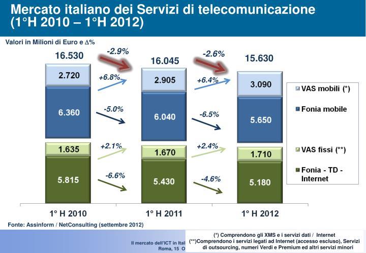 Mercato italiano dei Servizi di telecomunicazione