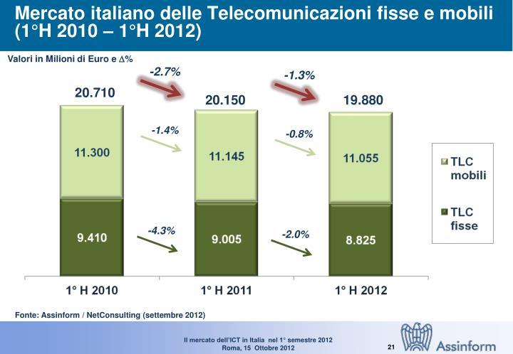 Mercato italiano delle Telecomunicazioni fisse e mobili (1°H 2010 – 1°H 2012)
