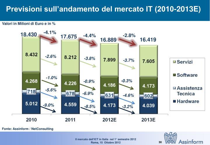 Previsioni sull'andamento del mercato IT (2010-2013E)