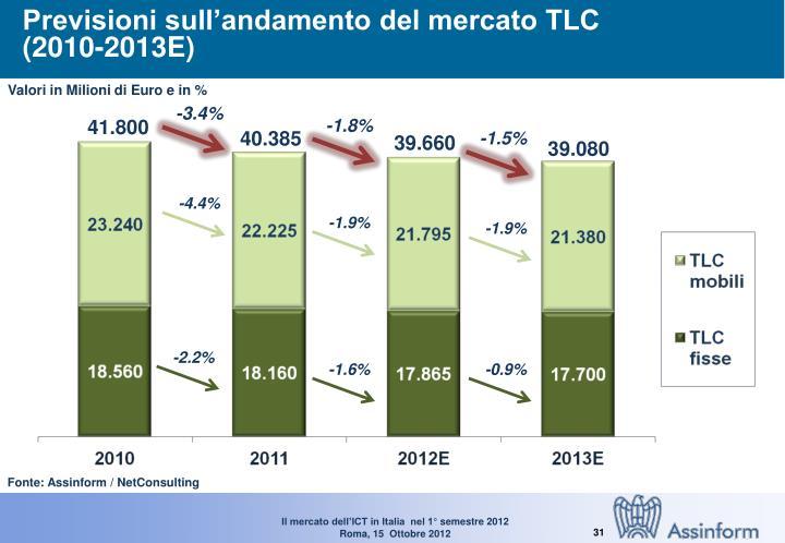 Previsioni sull'andamento del mercato TLC