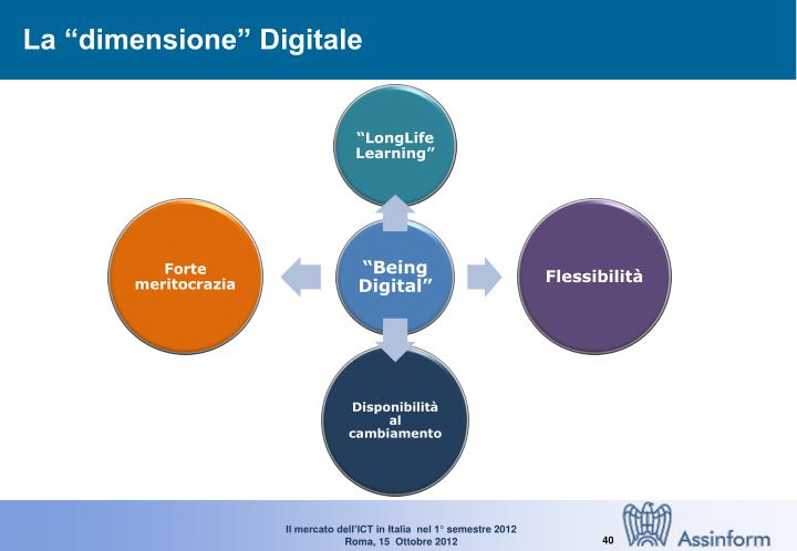 """La """"dimensione"""" Digitale"""