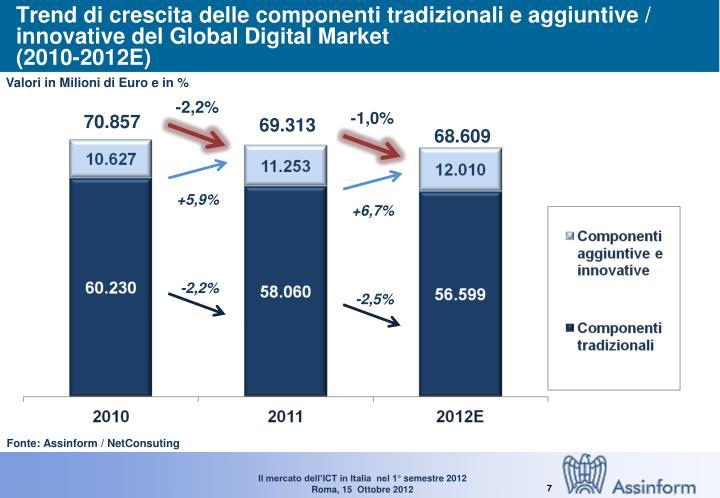 Trend di crescita delle componenti tradizionali e aggiuntive / innovative del Global Digital Market