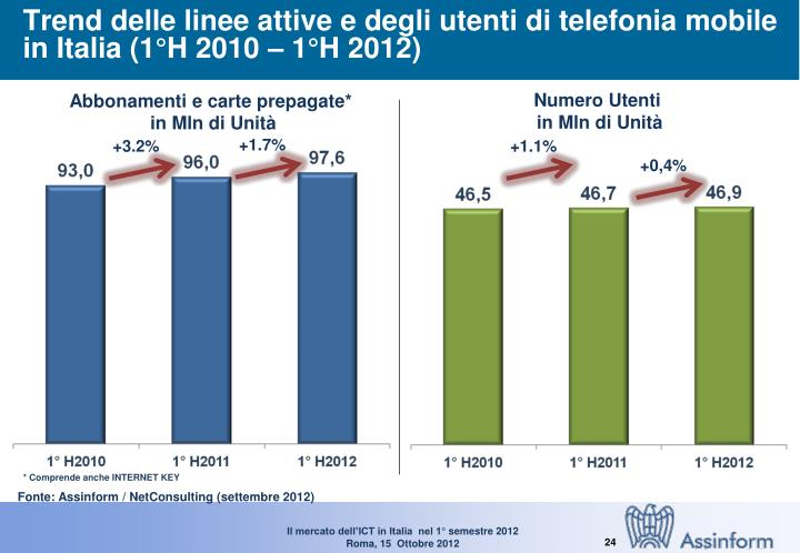 Trend delle linee attive e degli utenti di telefonia mobile in Italia (1°H 2010 – 1°H 2012)
