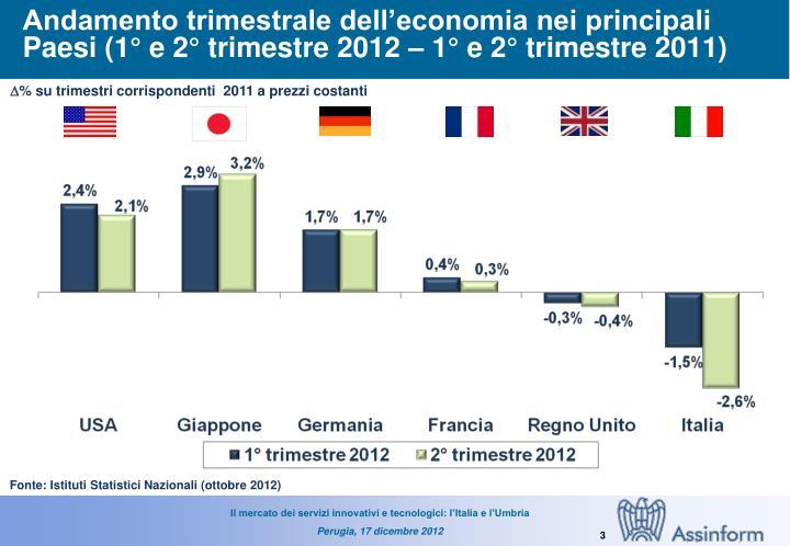 Andamento trimestrale dell'economia nei principali Paesi (1° e 2° trimestre 2012 – 1° e 2° trimestre 2011)