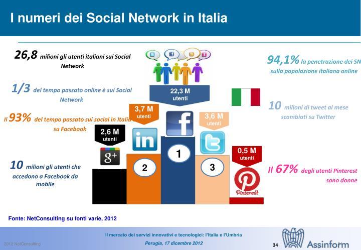 I numeri dei Social Network in Italia