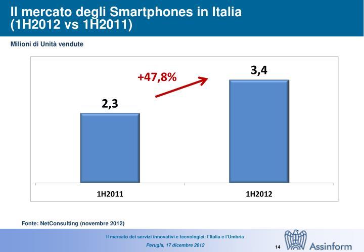 Il mercato degli Smartphones in Italia