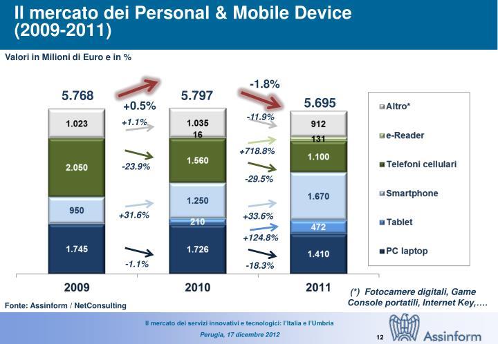 Il mercato dei Personal & Mobile Device