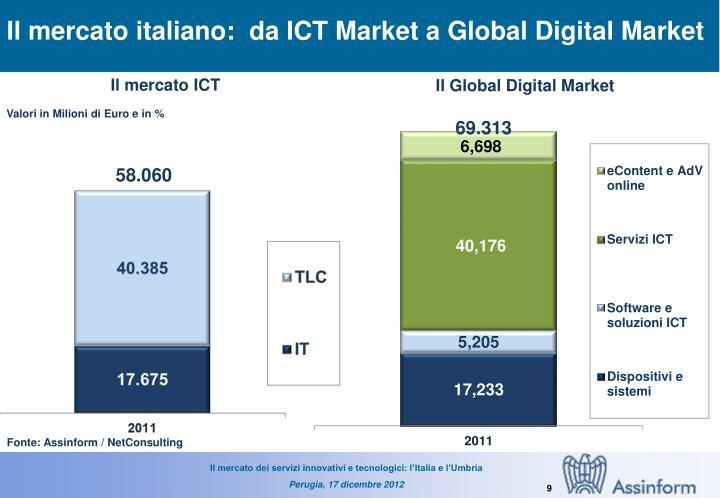 Il mercato italiano:  da ICT Market a Global Digital Market