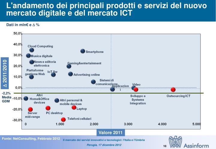 L'andamento dei principali prodotti e servizi del nuovo mercato digitale e del mercato ICT