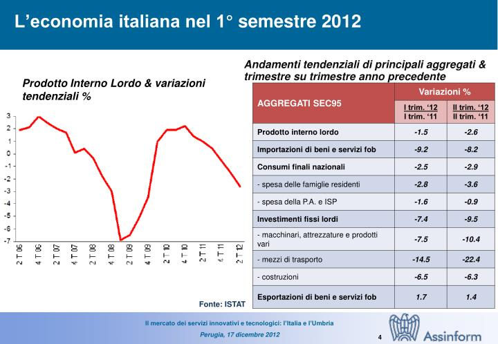 L'economia italiana nel 1° semestre 2012