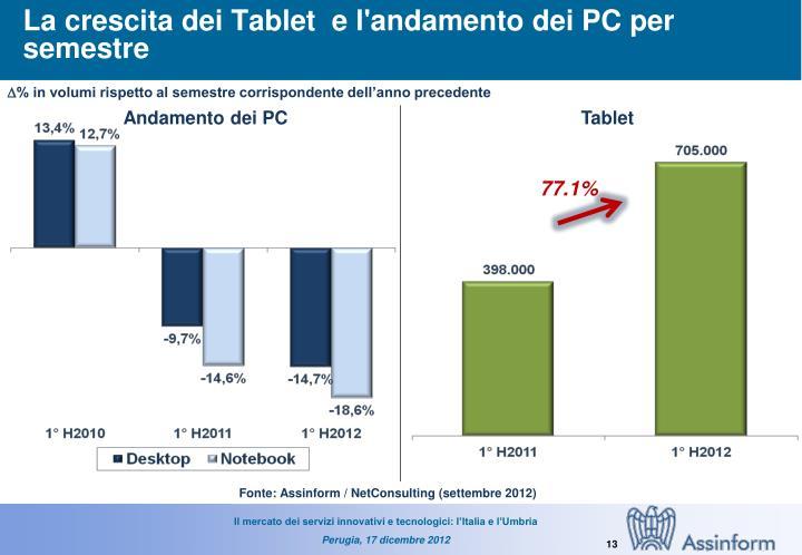 La crescita dei Tablet  e l'andamento dei PC per semestre
