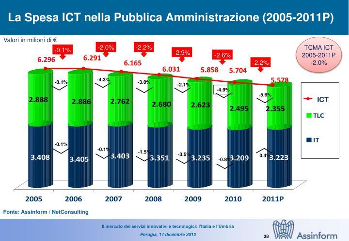 La Spesa ICT nella Pubblica Amministrazione (2005-2011P)