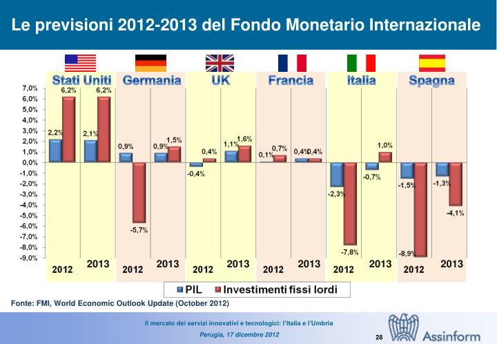 Le previsioni 2012-2013 del Fondo Monetario Internazionale
