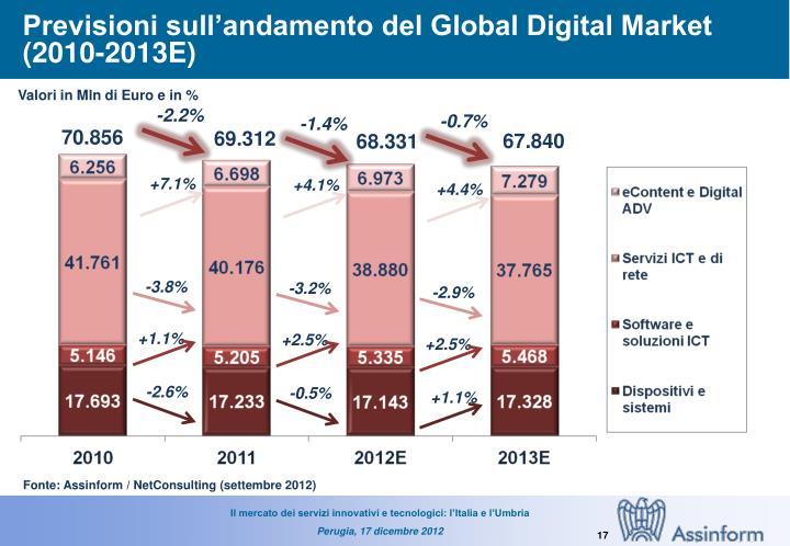 Previsioni sull'andamento del Global Digital Market (2010-2013E)