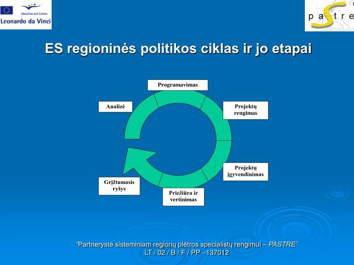 ES regioninės politikos ciklas ir jo etapai