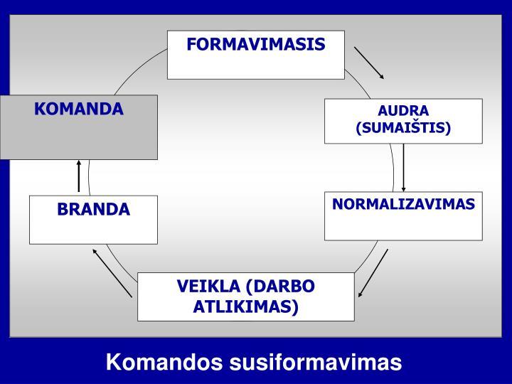FORMAVIMASIS