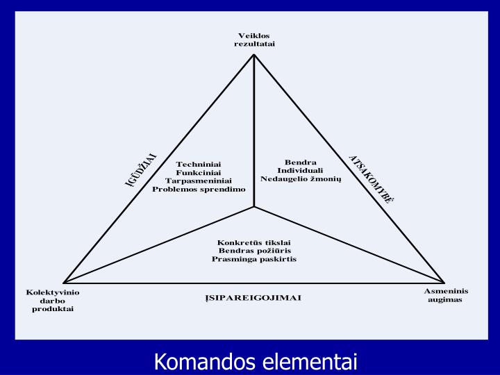 Komandos elementai