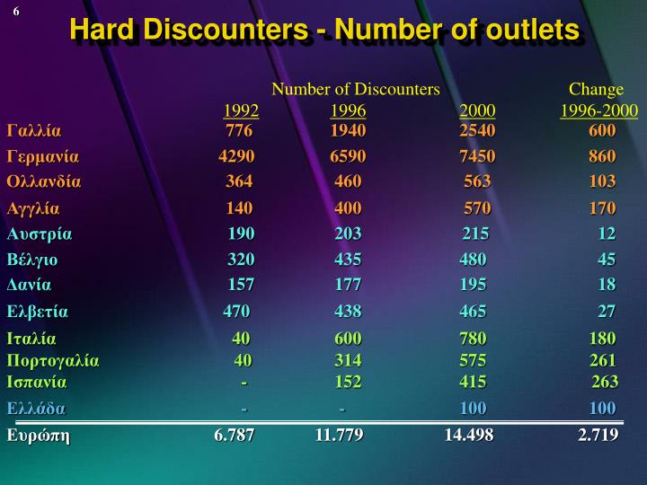 Hard Discounters - Number of outlets