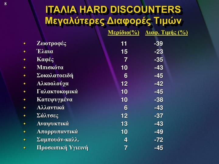 ΙΤΑΛΙΑ HARD DISCOUNTERS