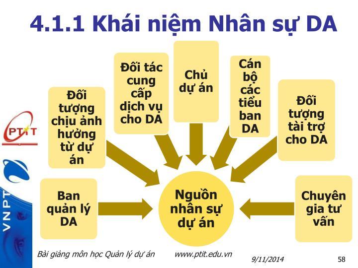 4.1.1 Khái niệm Nhân sự DA