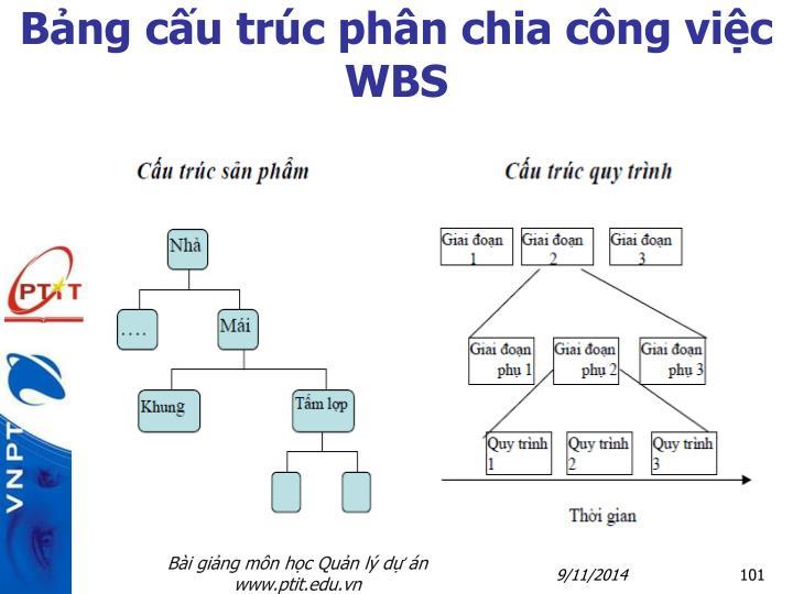 Bảng cấu trúc phân chia công việc WBS
