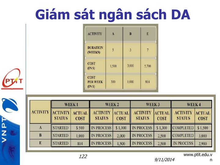 Giám sát ngân sách DA