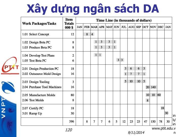 Xây dựng ngân sách DA