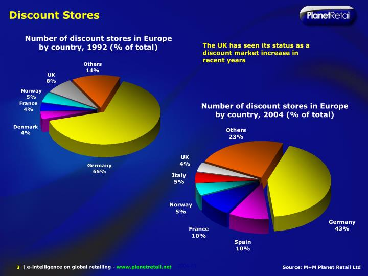 Discount Stores