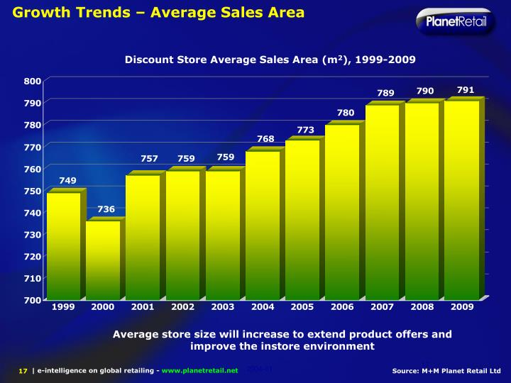 Growth Trends – Average Sales Area