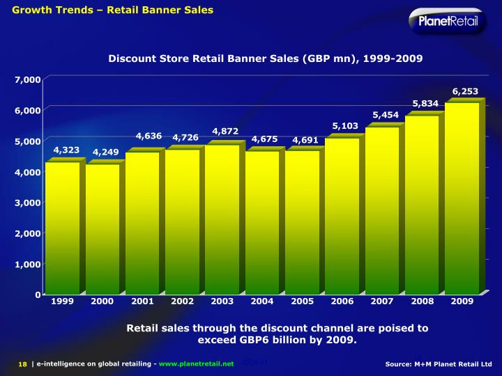 Growth Trends – Retail Banner Sales