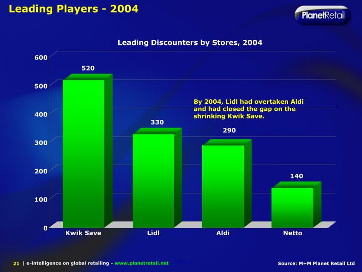 Leading Players - 2004