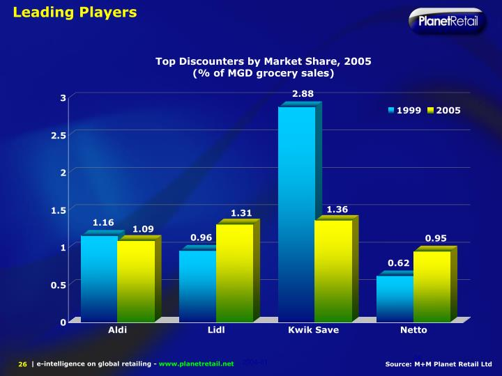 Leading Players