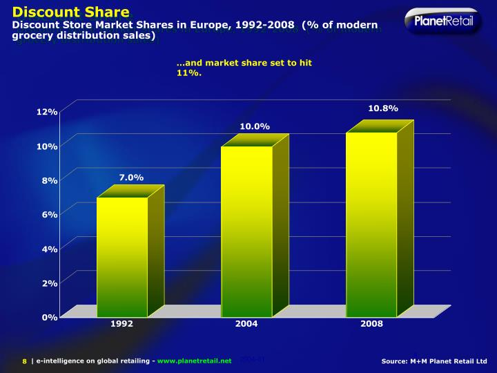Discount Share