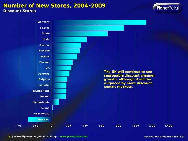 Number of New Stores, 2004-2009