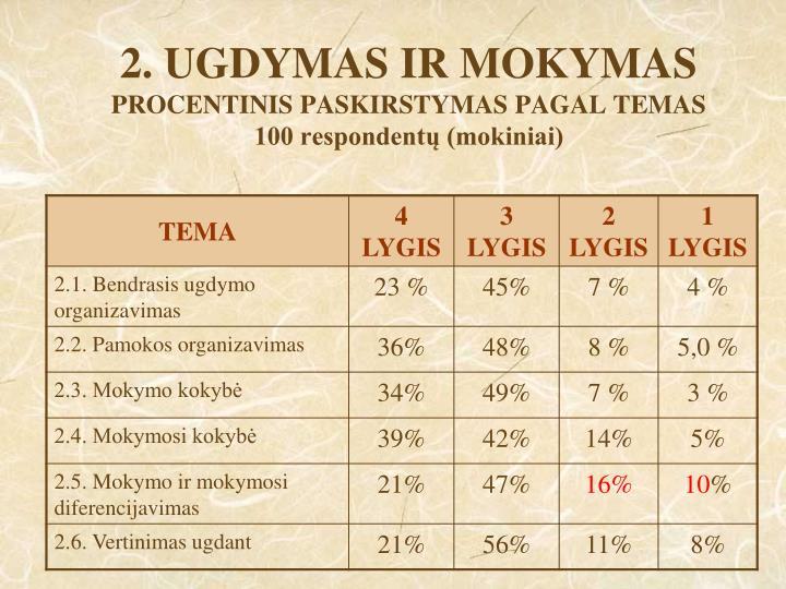 2. UGDYMAS IR MOKYMAS