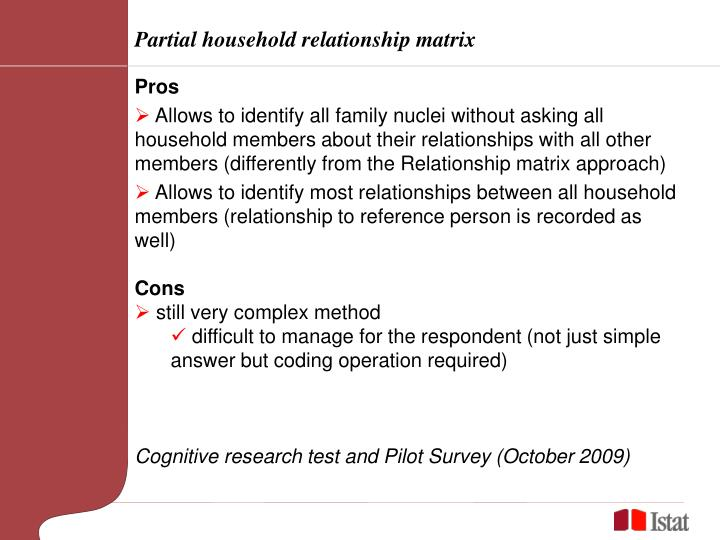 Partial household relationship matrix