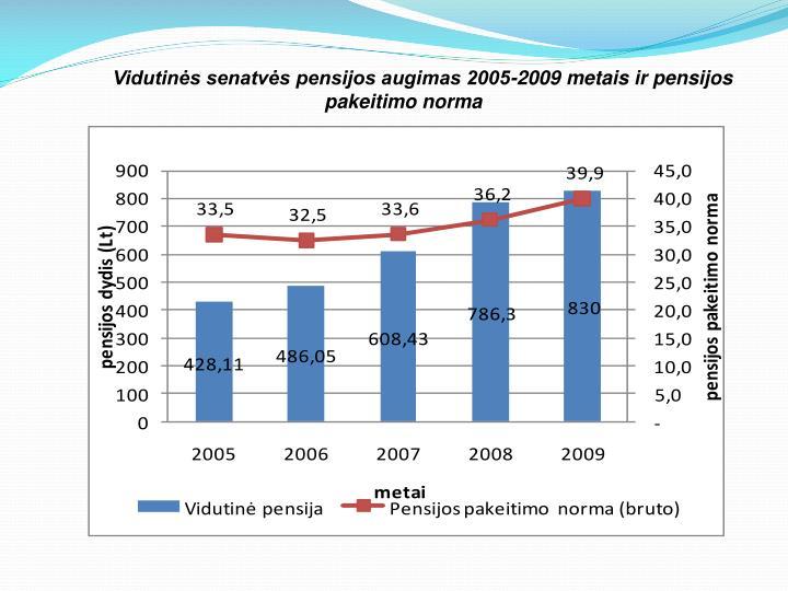 Vidutinės senatvės pensijos augimas 2005-2009 metais ir pensijos pakeitimo norma