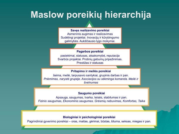 Maslow poreikių hierarchija