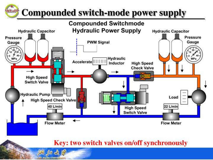 Compounded switch-mode power supply