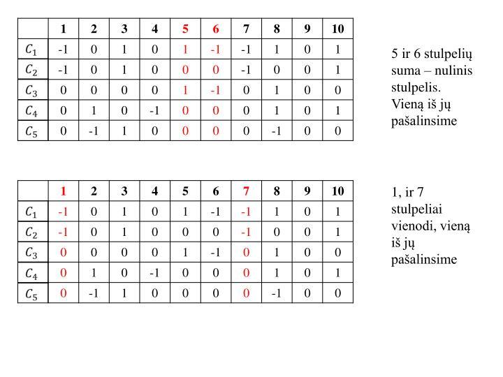 5 ir 6 stulpelių suma – nulinis stulpelis. Vieną iš jų pašalinsime