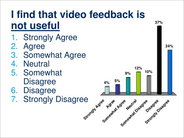 I find that video feedback is