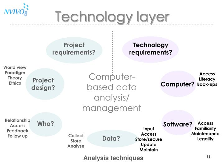 Technology layer