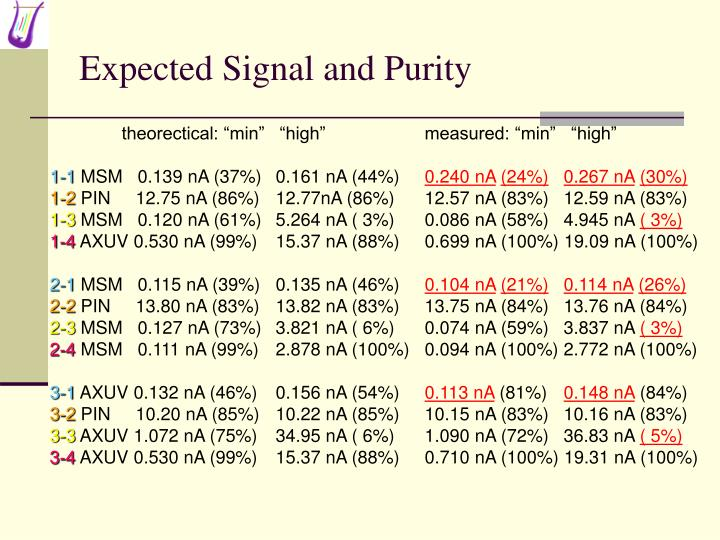 Expected Signal and Purity