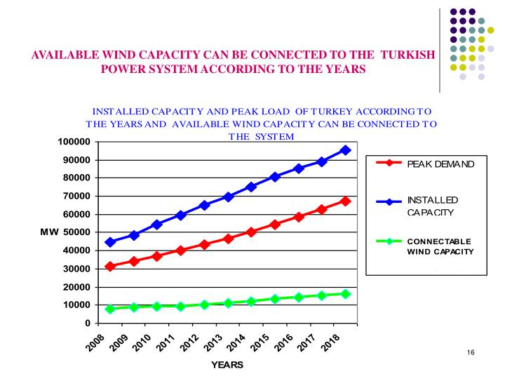 AVAILABLE WIND CAPACITY CAN BE CONNECTED TO THE  TURKISH POWER SYSTEM ACCORDING TO THE YEARS