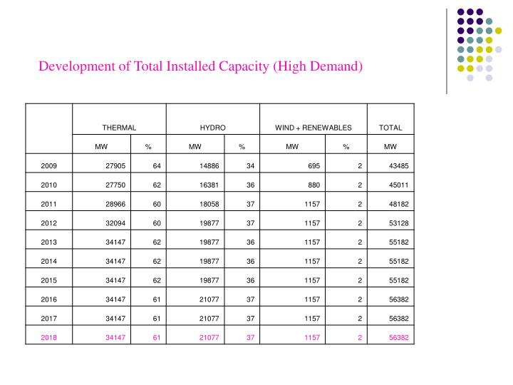 Development of Total Installed Capacity (High Demand)
