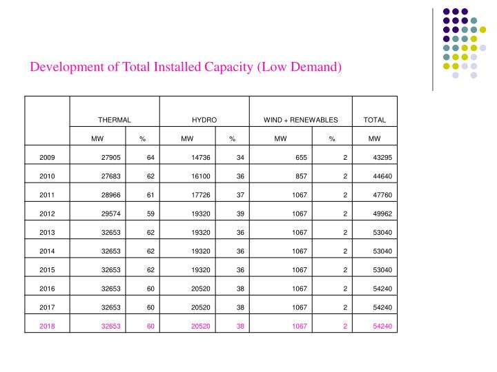 Development of Total Installed Capacity (