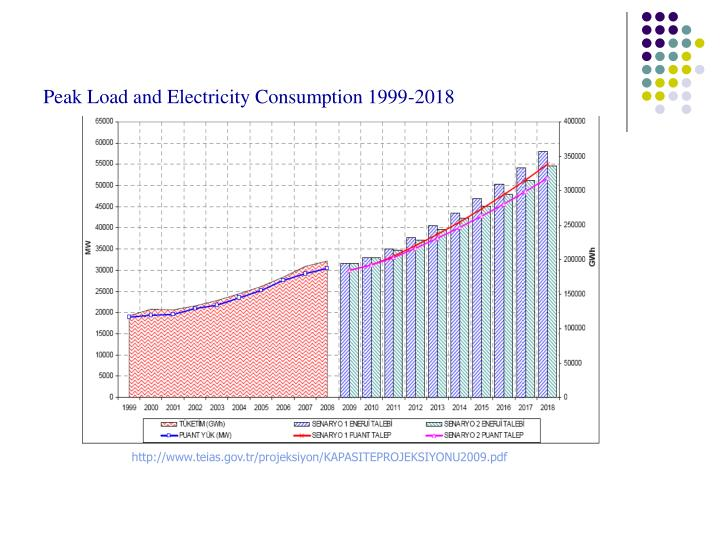 Peak Load and Electricity Consumption 1999-2018
